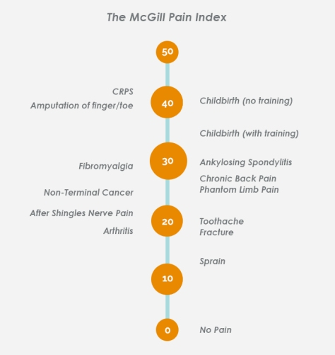 mcgill-pain-index-from-www-burningnightscrps-org